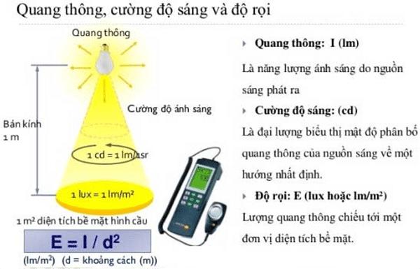 vat ly quang thong