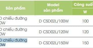Den Duong Led Pha Cao Ap