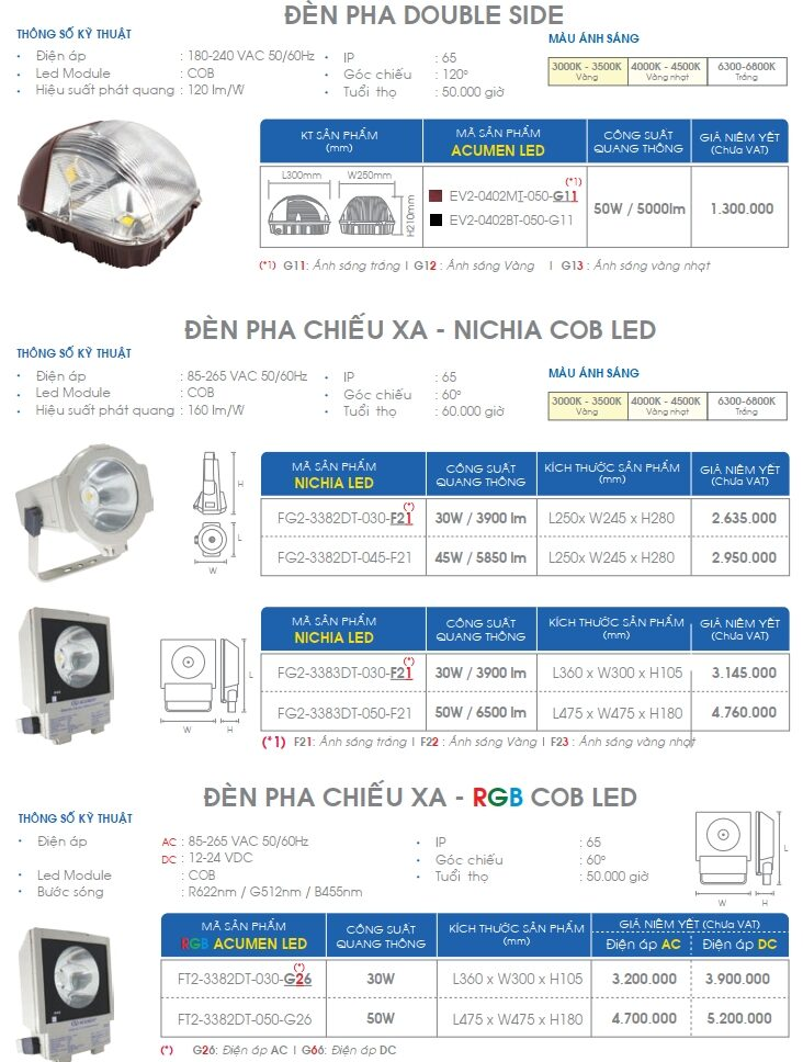 Den Led Pha Double Side Acumen